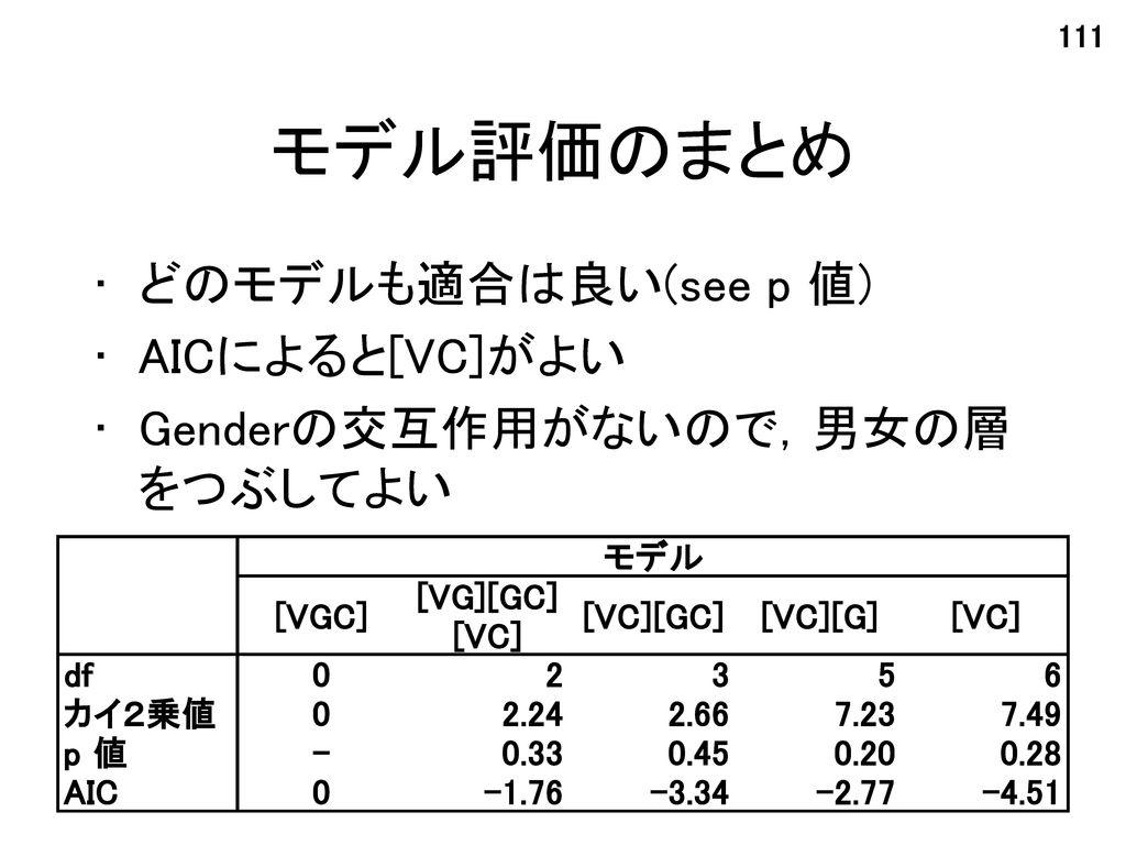 モデル評価のまとめ どのモデルも適合は良い(see p 値) AICによると[VC]がよい